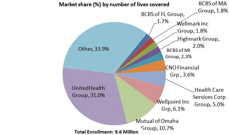 Health Insurance Providers by Market Share in USA 2014